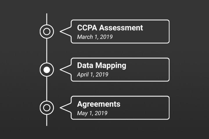 CCPA Timeline